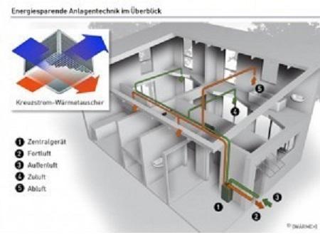 Παθητικό σπίτι με εξωτερική θερμομόνωση