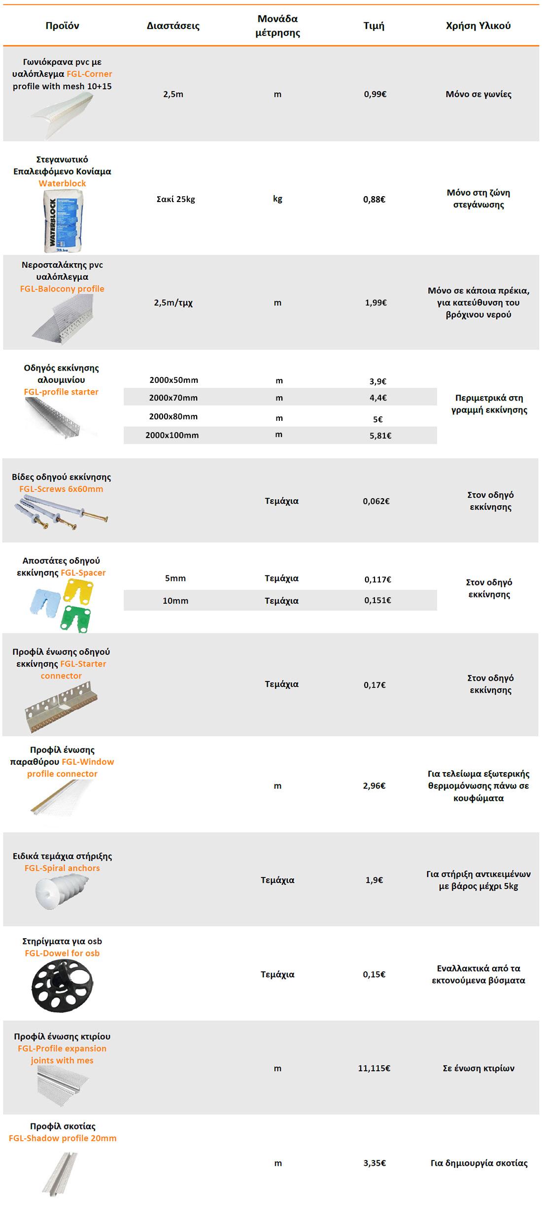 infographic τιμές επιπλέον υλικών για θερμοπρόσοψη