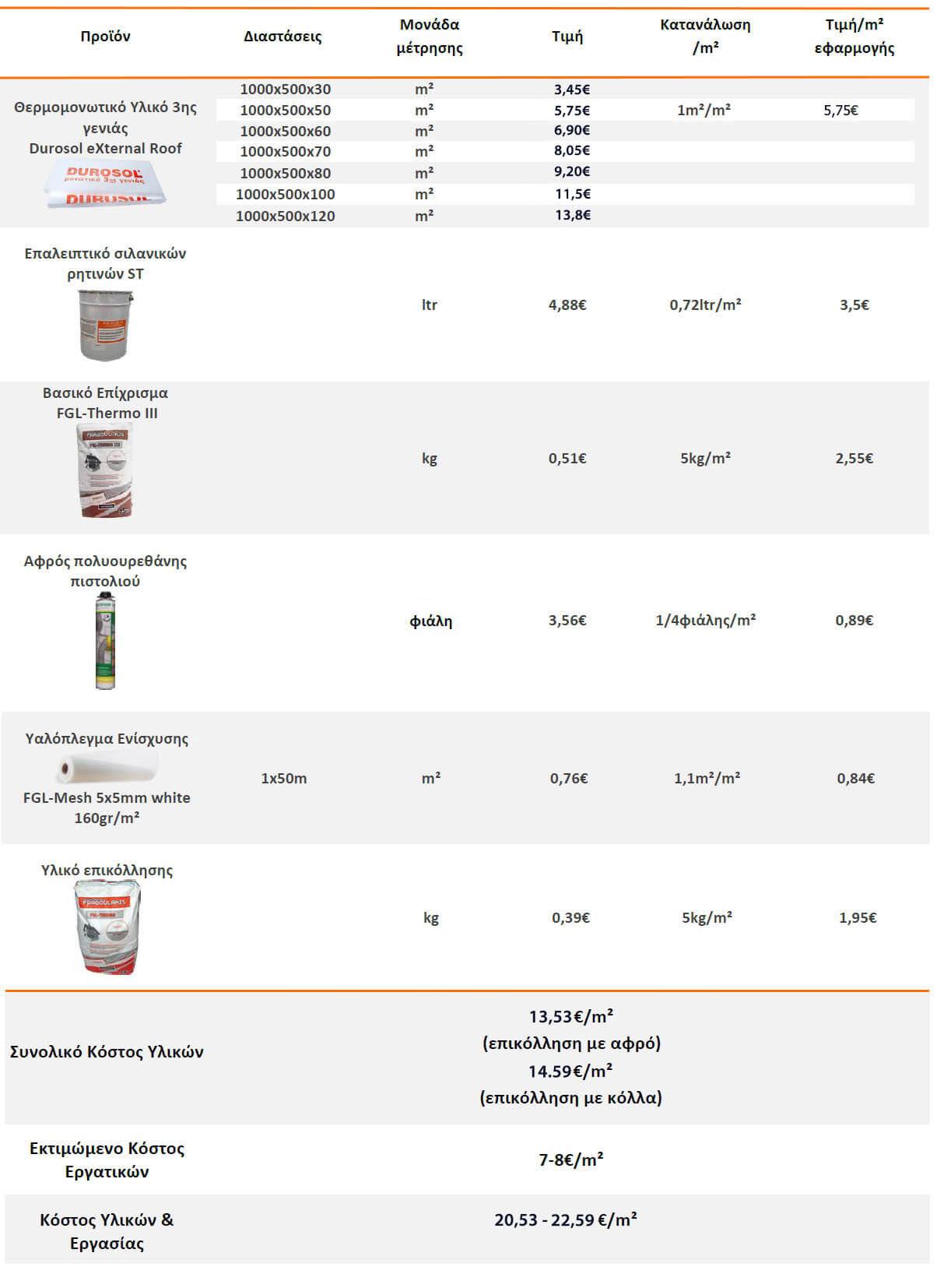 infographic τιμοκατάλογος για μονώσεις ταρατσών με το σύστημα για μόνωση light roof