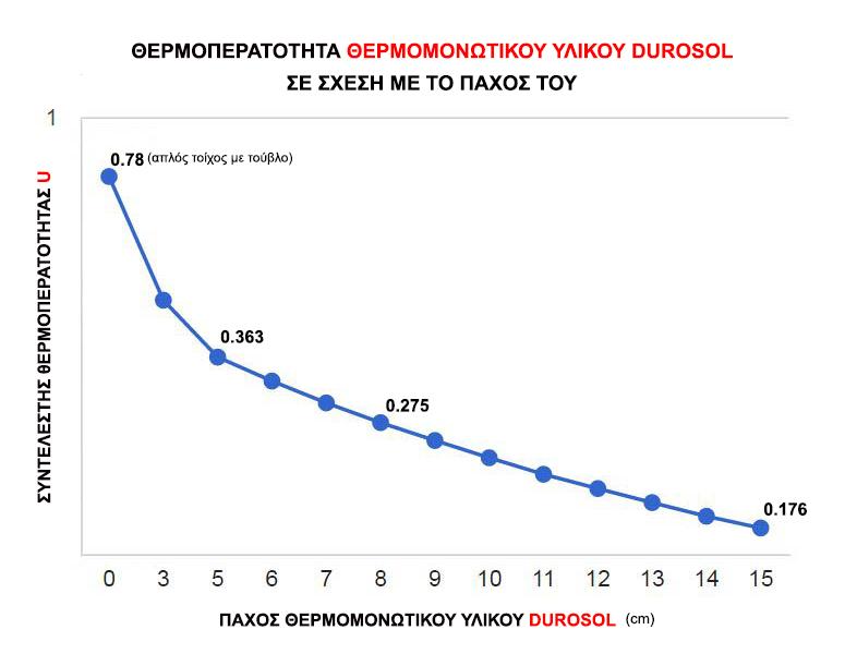 γράφημα μείωσης θερμικής απώλειας από τους τοίχους