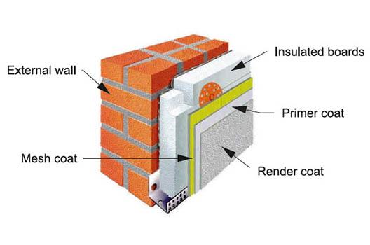 Εξωτερική θερμομόνωση τοίχων με το σύστημα Durosol external.