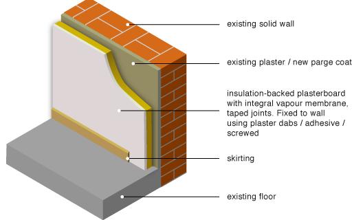 Εσωτερική θερμομόνωση με το ελληνικό μονωτικό υλικό Durosol.