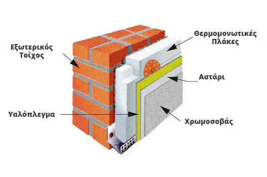 γραφική απεικόνιση του συστήματος εξωτερικής θερμοπρόσοψης smart pack