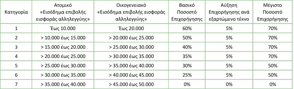 Πίνακας με τα ποσοστά επιδότησης του προγράμματος εξοικονομώ 2020.
